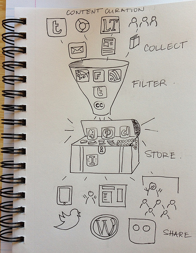 The Rube Goldberg Machine that is Content Curation.